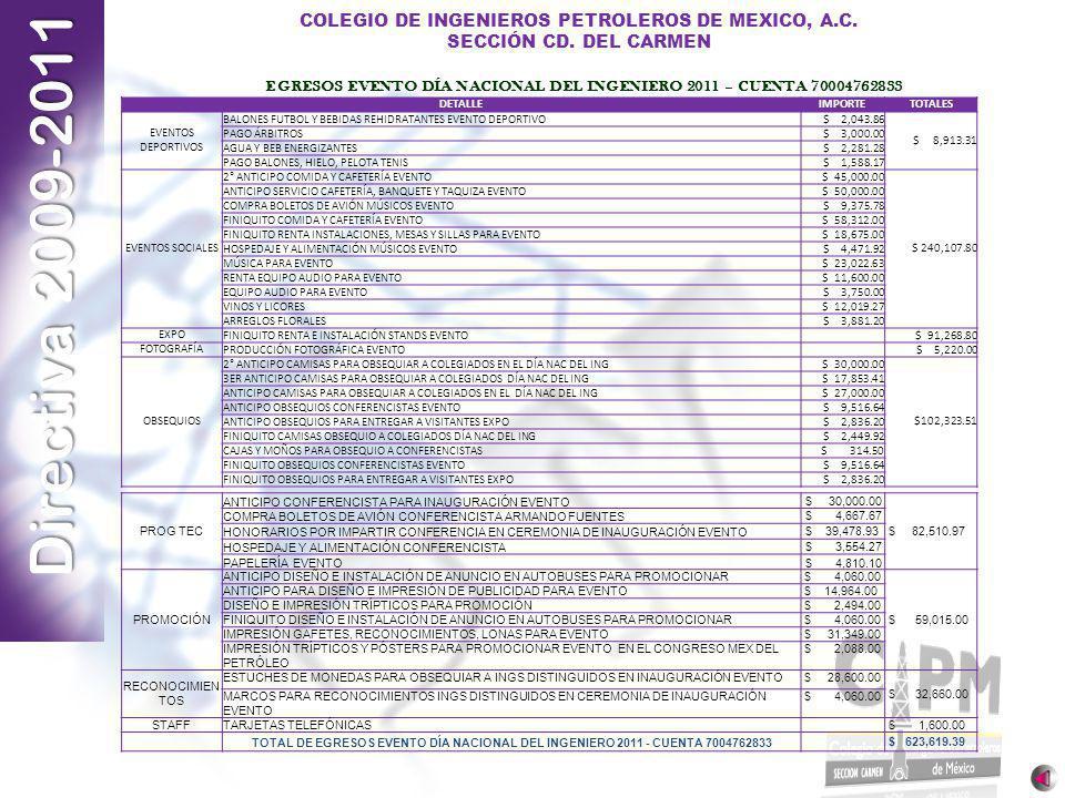 Directiva 2009-2011 COLEGIO DE INGENIEROS PETROLEROS DE MEXICO, A.C. SECCIÓN CD. DEL CARMEN DETALLEIMPORTETOTALES EVENTOS DEPORTIVOS BALONES FUTBOL Y