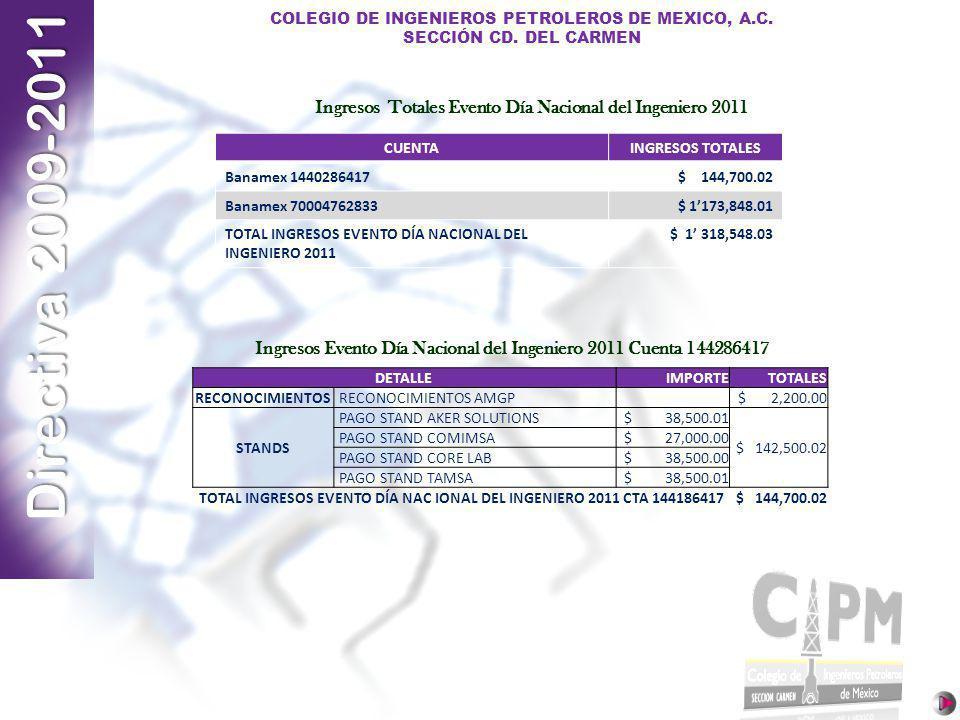 Directiva 2009-2011 COLEGIO DE INGENIEROS PETROLEROS DE MEXICO, A.C. SECCIÓN CD. DEL CARMEN DETALLEIMPORTETOTALES RECONOCIMIENTOS RECONOCIMIENTOS AMGP