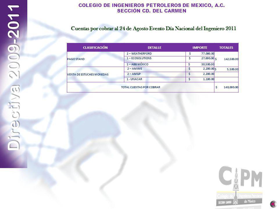 Directiva 2009-2011 COLEGIO DE INGENIEROS PETROLEROS DE MEXICO, A.C. SECCIÓN CD. DEL CARMEN CLASIFICACIÓNDETALLEIMPORTETOTALES PAGO STAND 2 – WEATHERF