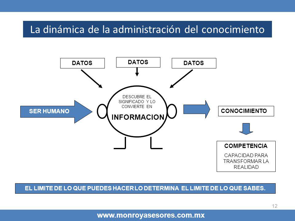 12 La dinámica de la administración del conocimiento www.monroyasesores.com.mx DATOS INFORMACION DATOS COMPETENCIA CAPACIDAD PARA TRANSFORMAR LA REALI