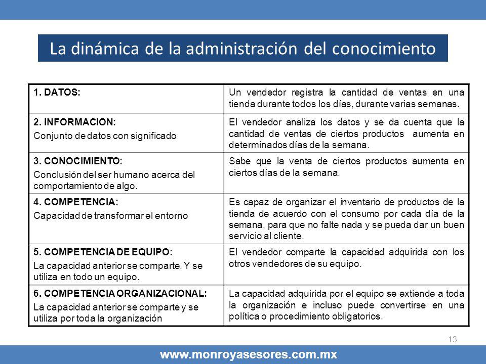 13 La dinámica de la administración del conocimiento www.monroyasesores.com.mx 1. DATOS:Un vendedor registra la cantidad de ventas en una tienda duran