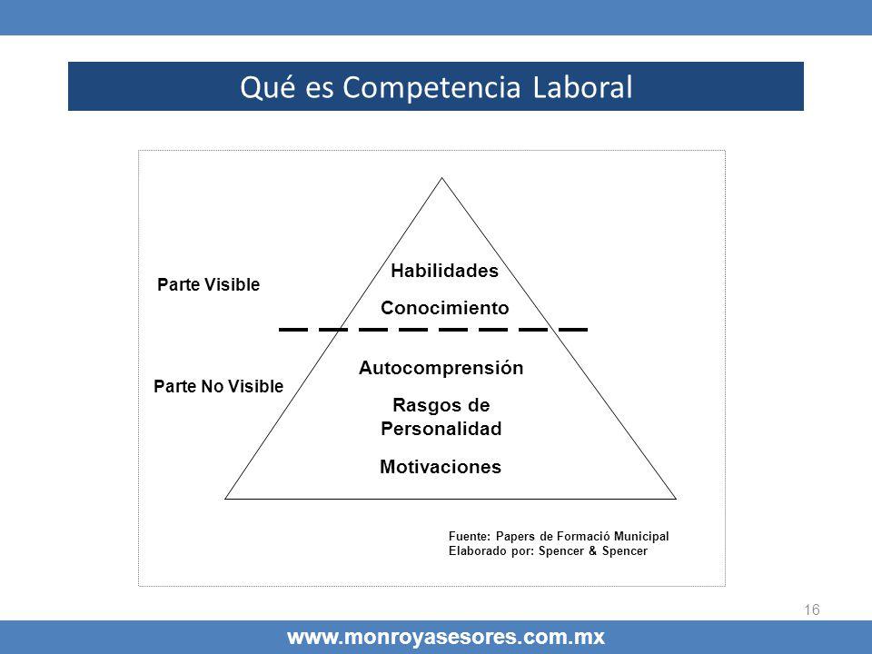 16 Qué es Competencia Laboral www.monroyasesores.com.mx Parte No Visible Autocomprensión Rasgos de Personalidad Motivaciones Habilidades Conocimiento