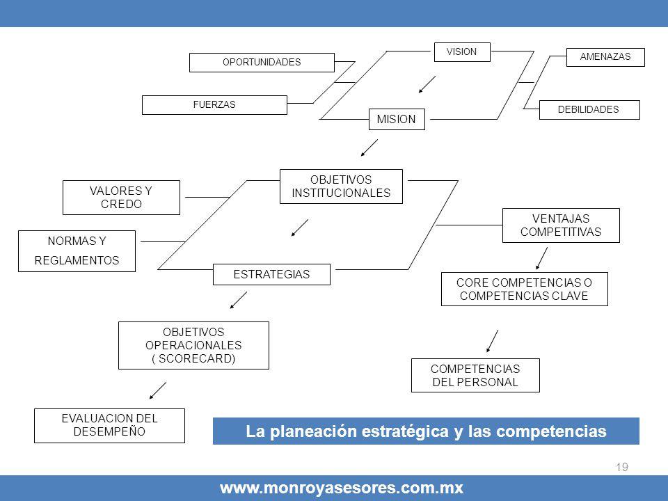 19 www.monroyasesores.com.mx VISION MISION OBJETIVOS INSTITUCIONALES VENTAJAS COMPETITIVAS ESTRATEGIAS CORE COMPETENCIAS O COMPETENCIAS CLAVE VALORES
