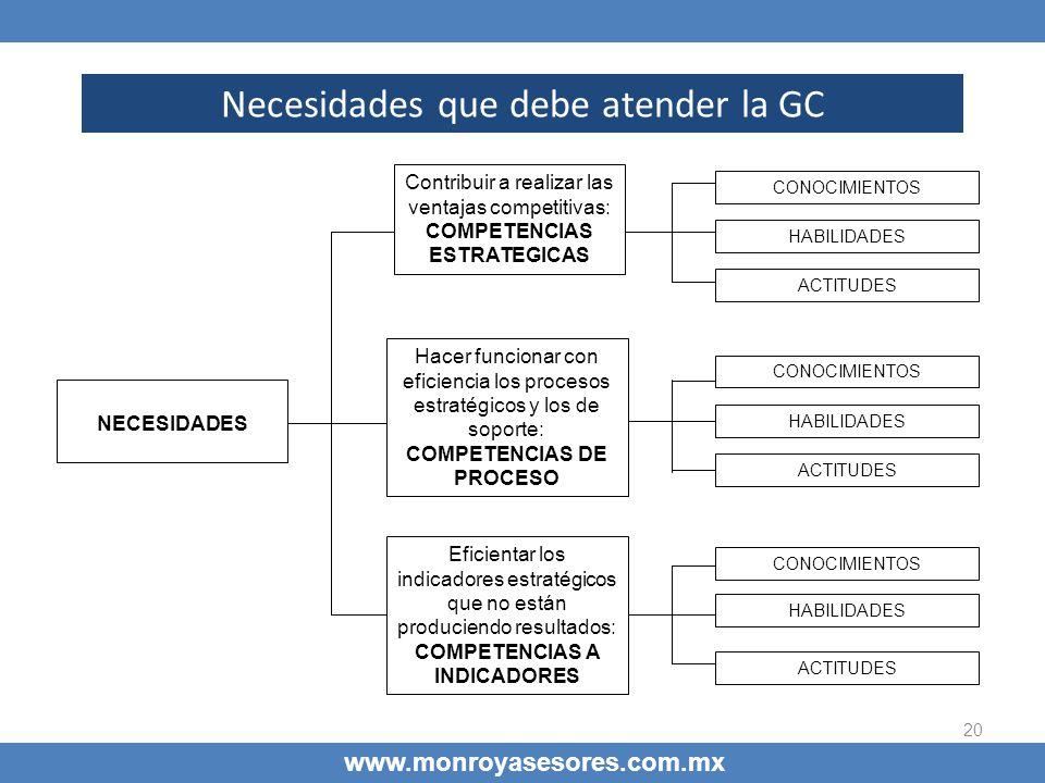20 Necesidades que debe atender la GC www.monroyasesores.com.mx NECESIDADES Contribuir a realizar las ventajas competitivas: COMPETENCIAS ESTRATEGICAS