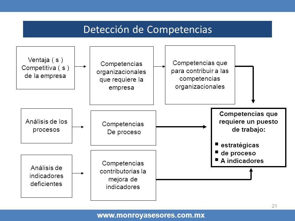 21 Detección de Competencias www.monroyasesores.com.mx Ventaja ( s ) Competitiva ( s ) de la empresa Competencias organizacionales que requiere la emp