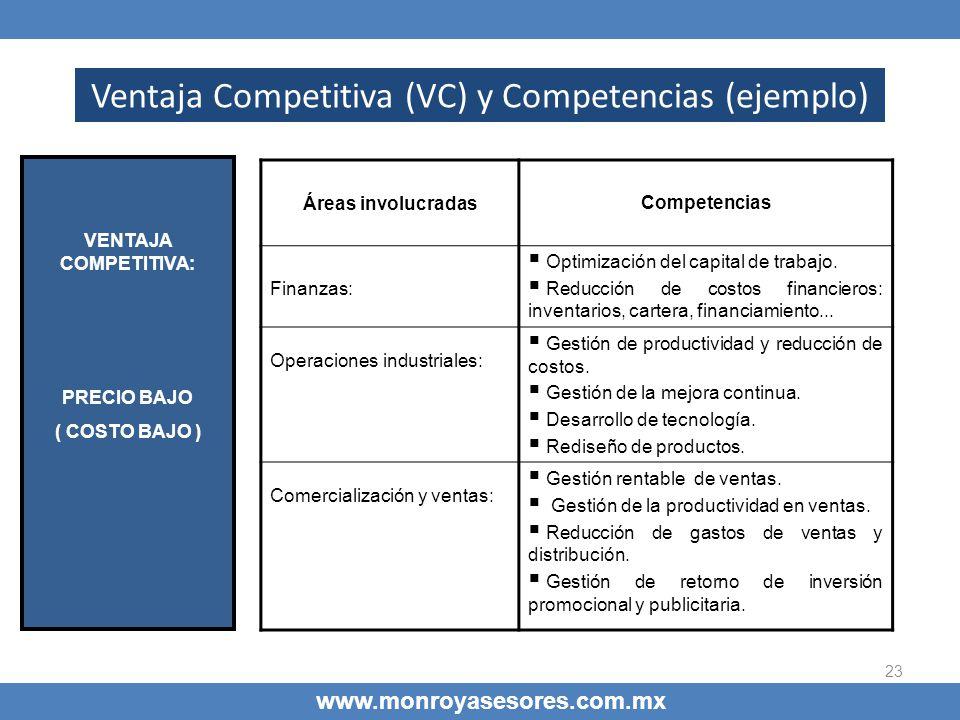 23 Ventaja Competitiva (VC) y Competencias (ejemplo) www.monroyasesores.com.mx Áreas involucradasCompetencias Finanzas: Optimización del capital de tr
