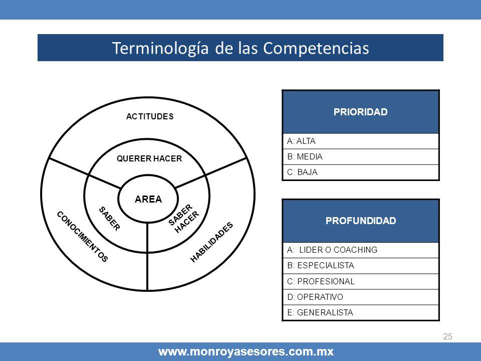 25 Terminología de las Competencias www.monroyasesores.com.mx AREA QUERER HACER SABER HACER SABER ACTITUDES CONOCIMIENTOS HABILIDADES PRIORIDAD A: ALT