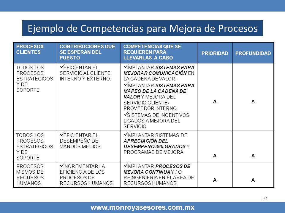 31 Ejemplo de Competencias para Mejora de Procesos www.monroyasesores.com.mx PROCESOS CLIENTES CONTRIBUCIONES QUE SE ESPERAN DEL PUESTO COMPETENCIAS Q