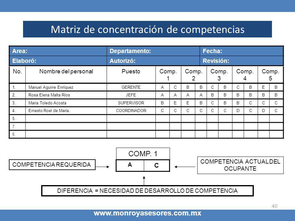 40 Matriz de concentración de competencias www.monroyasesores.com.mx No.Nombre del personalPuestoComp. 1 Comp. 2 Comp. 3 Comp. 4 Comp. 5 1.Manuel Agui