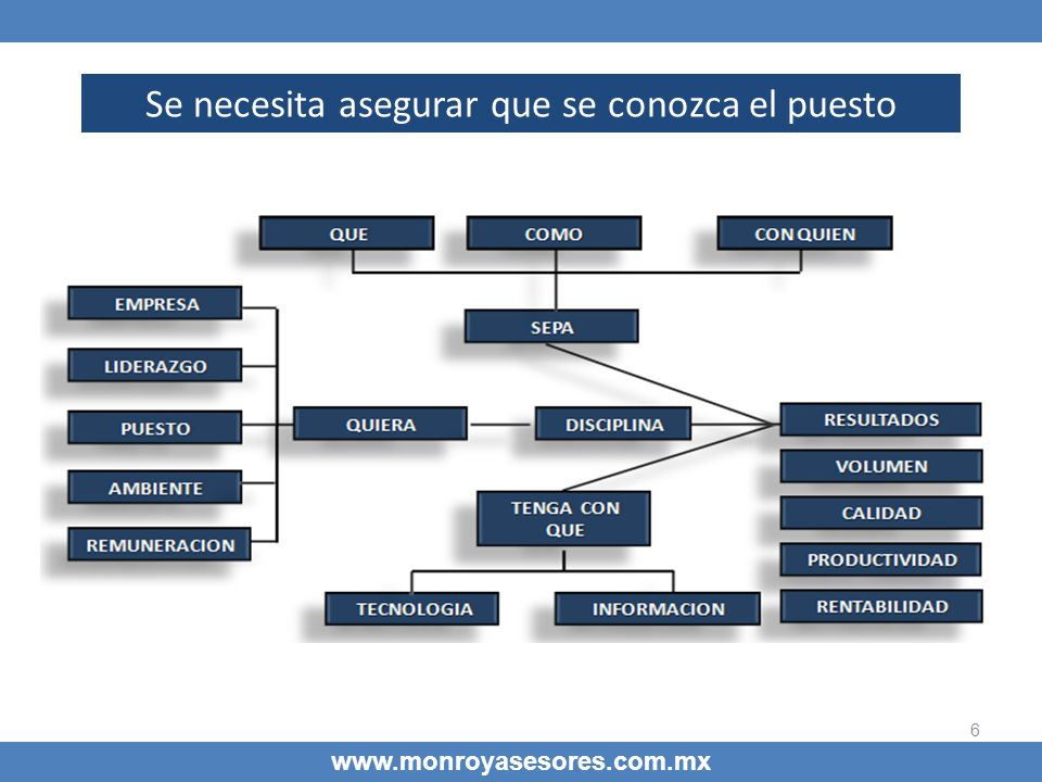6 Se necesita asegurar que se conozca el puesto www.monroyasesores.com.mx