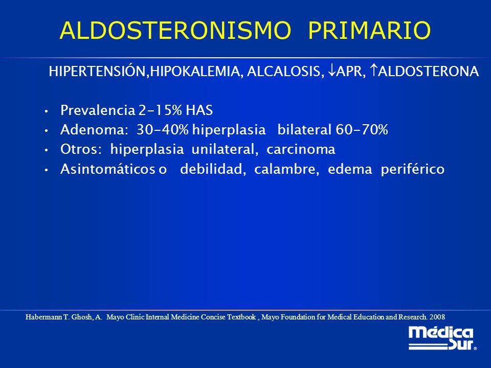 ALDOSTERONISMO PRIMARIO HIPERTENSIÓN,HIPOKALEMIA, ALCALOSIS, APR, ALDOSTERONA Prevalencia 2-15% HAS Adenoma: 30-40% hiperplasia bilateral 60-70% Otros