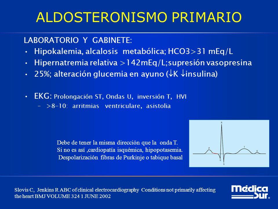 ALDOSTERONISMO PRIMARIO LABORATORIO Y GABINETE: Hipokalemia, alcalosis metabólica; HCO3>31 mEq/L Hipernatremia relativa >142mEq/L;supresión vasopresin