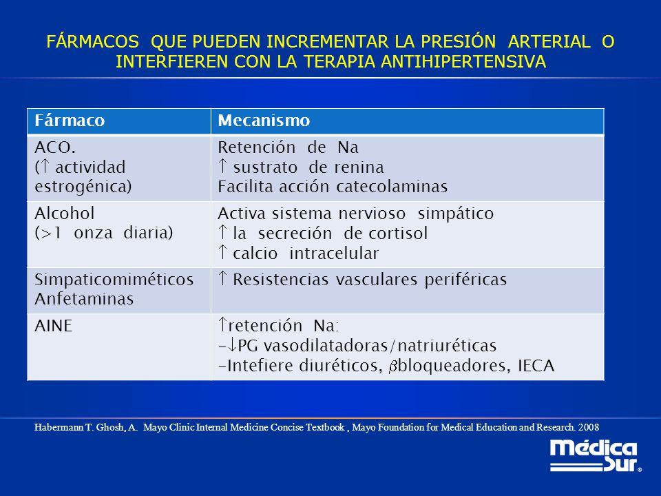 FÁRMACOS QUE PUEDEN INCREMENTAR LA PRESIÓN ARTERIAL O INTERFIEREN CON LA TERAPIA ANTIHIPERTENSIVA FármacoMecanismo ACO. ( actividad estrogénica) Reten