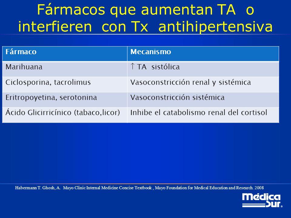 Fármacos que aumentan TA o interfieren con Tx antihipertensiva FármacoMecanismo Marihuana TA sistólica Ciclosporina, tacrolimusVasoconstricción renal