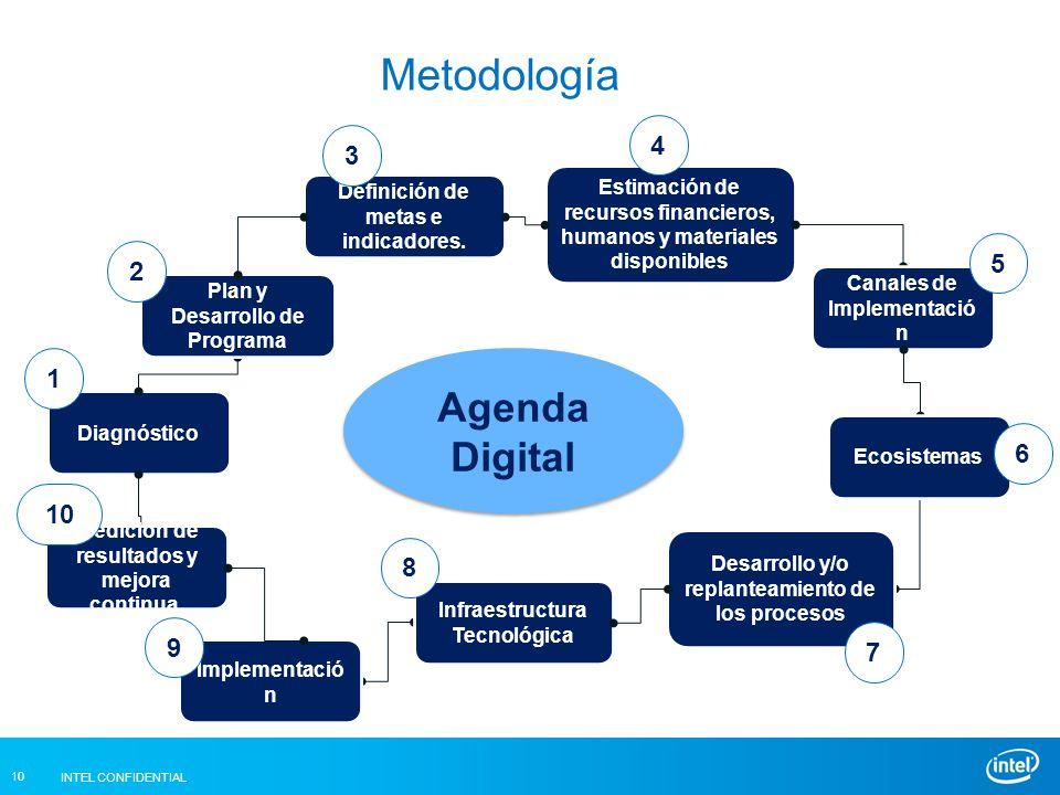 INTEL CONFIDENTIAL 10 Metodología Estimación de recursos financieros, humanos y materiales disponibles Agenda Digital Diagnóstico Definición de metas e indicadores.