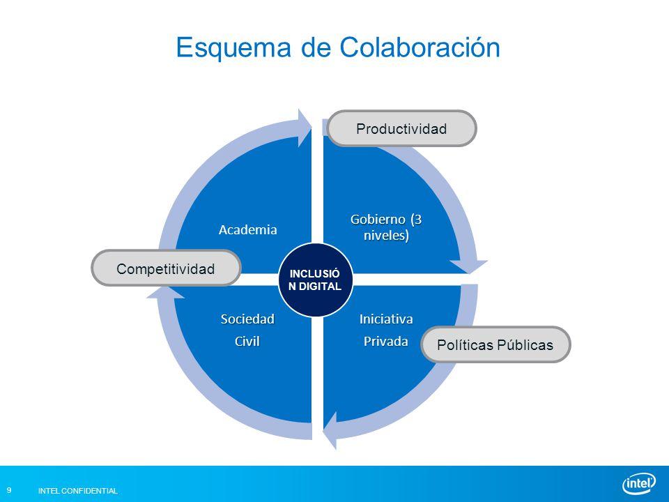 INTEL CONFIDENTIAL 9 Esquema de Colaboración Gobierno (3 niveles) IniciativaPrivadaSociedadCivil Academia INCLUSIÓ N DIGITAL Políticas Públicas Productividad Competitividad