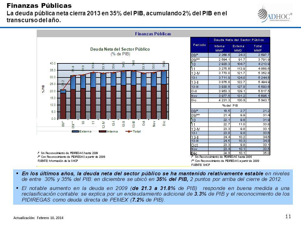 En los últimos años, la deuda neta del sector público se ha mantenido relativamente estable en niveles de entre 30% y 35% del PIB: en diciembre se ubicó en 35% del PIB, 2 puntos por arriba del cierre de 2012.