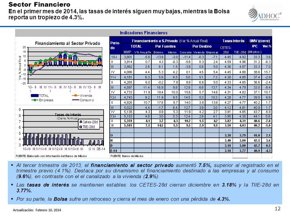 Sector Financiero En el primer mes de 2014, las tasas de interés siguen muy bajas, mientras la Bolsa reporta un tropiezo de 4.3%. 12 Actualización: Fe
