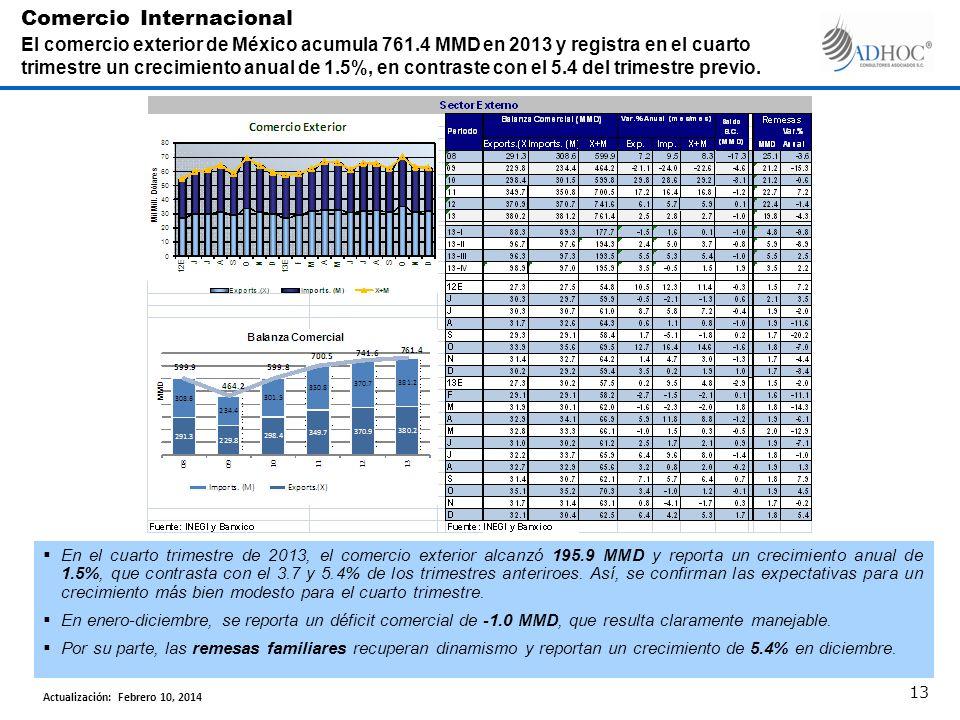 En el cuarto trimestre de 2013, el comercio exterior alcanzó 195.9 MMD y reporta un crecimiento anual de 1.5%, que contrasta con el 3.7 y 5.4% de los