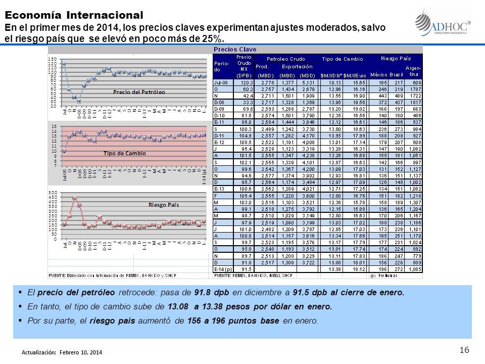 El precio del petróleo retrocede: pasa de 91.8 dpb en diciembre a 91.5 dpb al cierre de enero. En tanto, el tipo de cambio sube de 13.08 a 13.38 pesos
