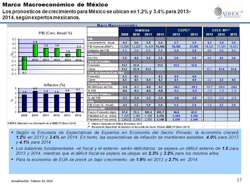Según la Encuesta de Expectativas de Expertos en Economía del Sector Privado, la economía crecerá 1.2% en 2013 y 3.4% en 2014. En tanto, las expectati