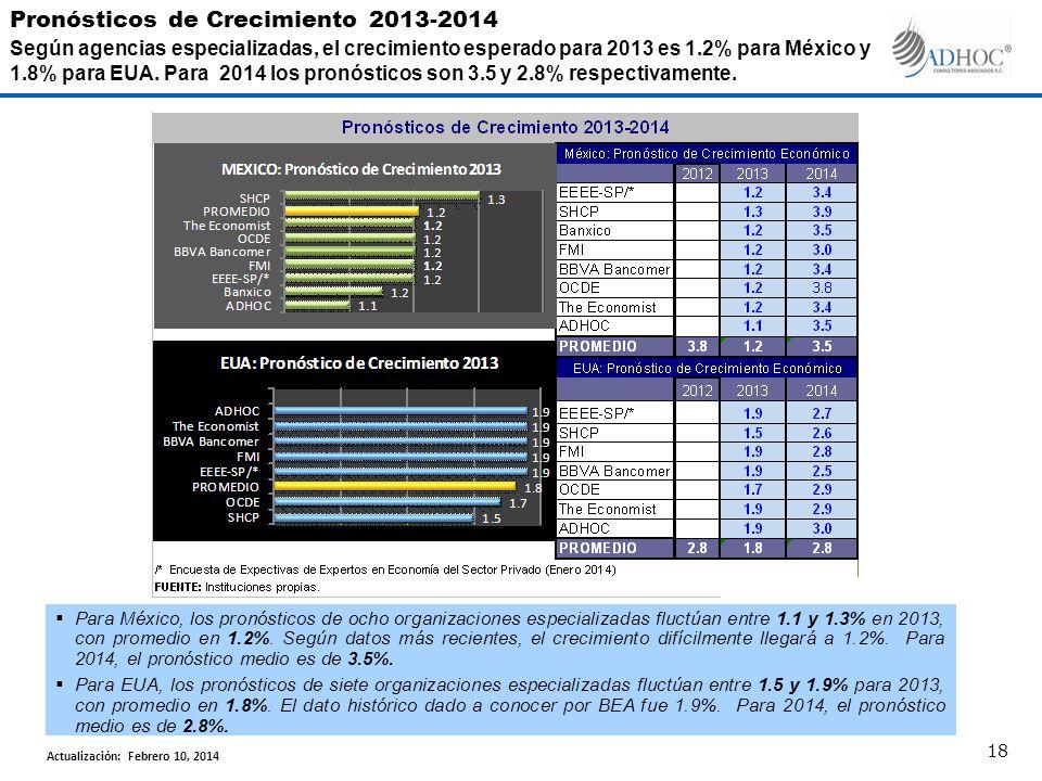Para México, los pronósticos de ocho organizaciones especializadas fluctúan entre 1.1 y 1.3% en 2013, con promedio en 1.2%. Según datos más recientes,