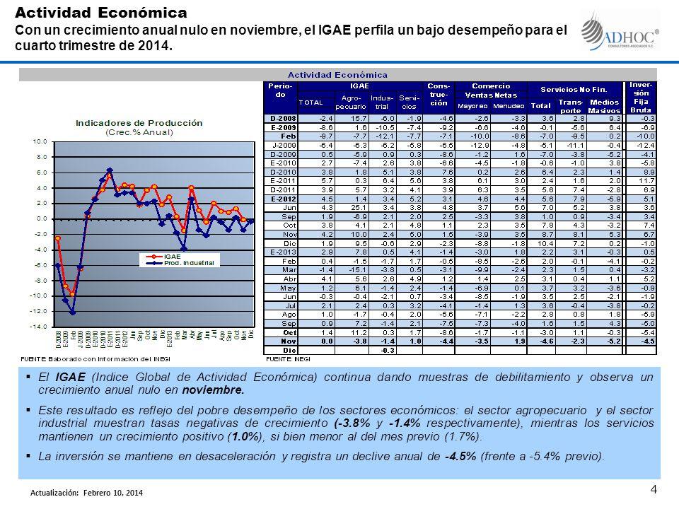 En el cuarto trimestre de 2013, el PIB de EUA reporta un crecimiento de 3.2%, en tanto que la producción industrial registra un crecimiento anual de 6.8% y un avance de 6.2% en manufacturas.