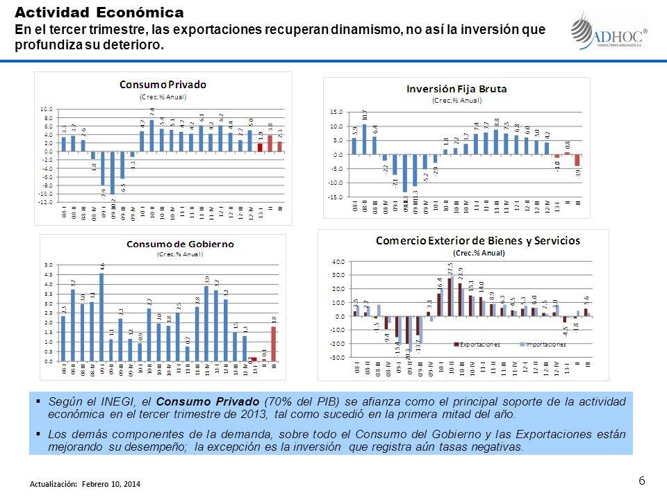 Según la Encuesta de Expectativas de Expertos en Economía del Sector Privado, la economía crecerá 1.2% en 2013 y 3.4% en 2014.
