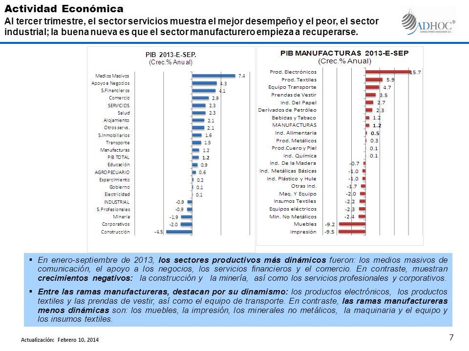 En enero-septiembre de 2013, los sectores productivos más dinámicos fueron: los medios masivos de comunicación, el apoyo a los negocios, los servicios
