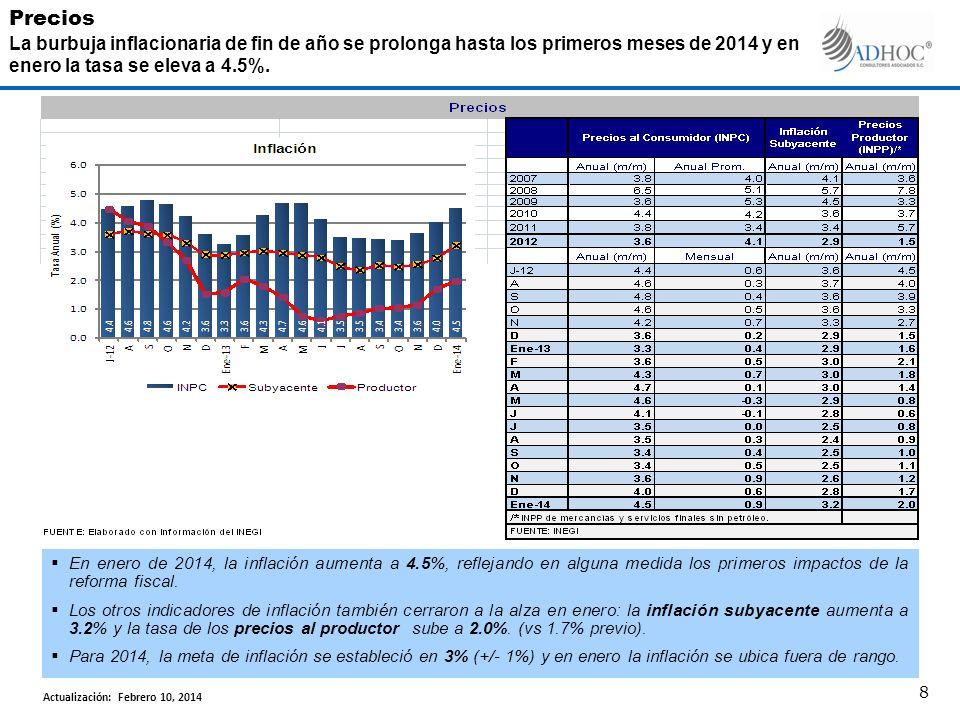 En enero de 2014, la inflación aumenta a 4.5%, reflejando en alguna medida los primeros impactos de la reforma fiscal. Los otros indicadores de inflac
