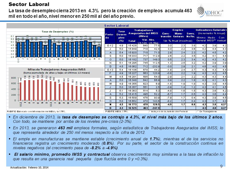 En diciembre de 2013, la tasa de desempleo se contrajo a 4.3%, el nivel más bajo de los últimos 2 años. Con todo, se mantiene por arriba de los nivele