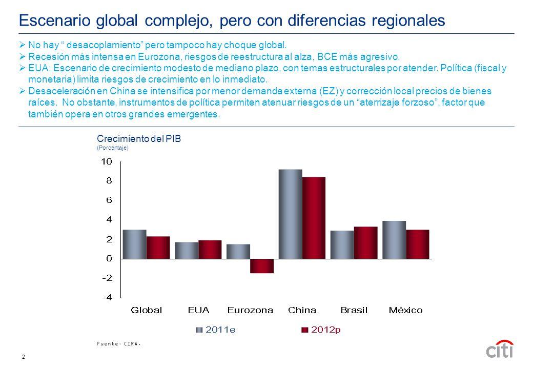 2 Escenario global complejo, pero con diferencias regionales Crecimiento del PIB (Porcentaje) Fuente: CIRA.