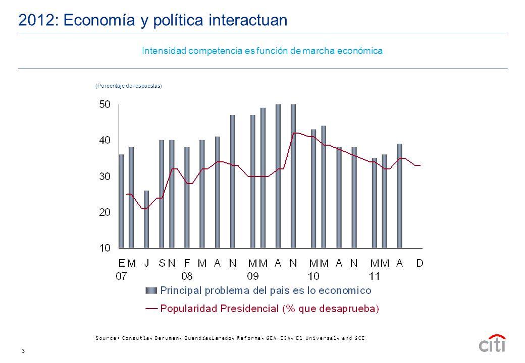 3 2012: Economía y política interactuan Source: Consutla, Berumen, Buendía&Laredo, Reforma, GEA-ISA, El Universal, and GCE.