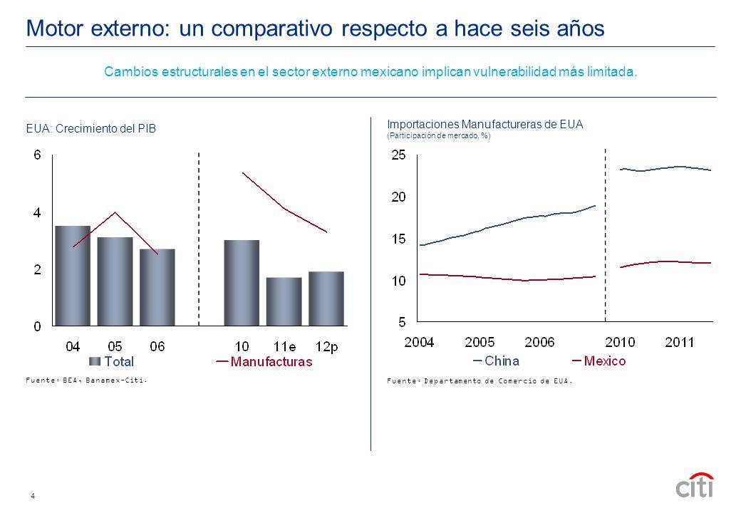 4 Motor externo: un comparativo respecto a hace seis años Importaciones Manufactureras de EUA (Participación de mercado, %) Fuente: Departamento de Comercio de EUA.