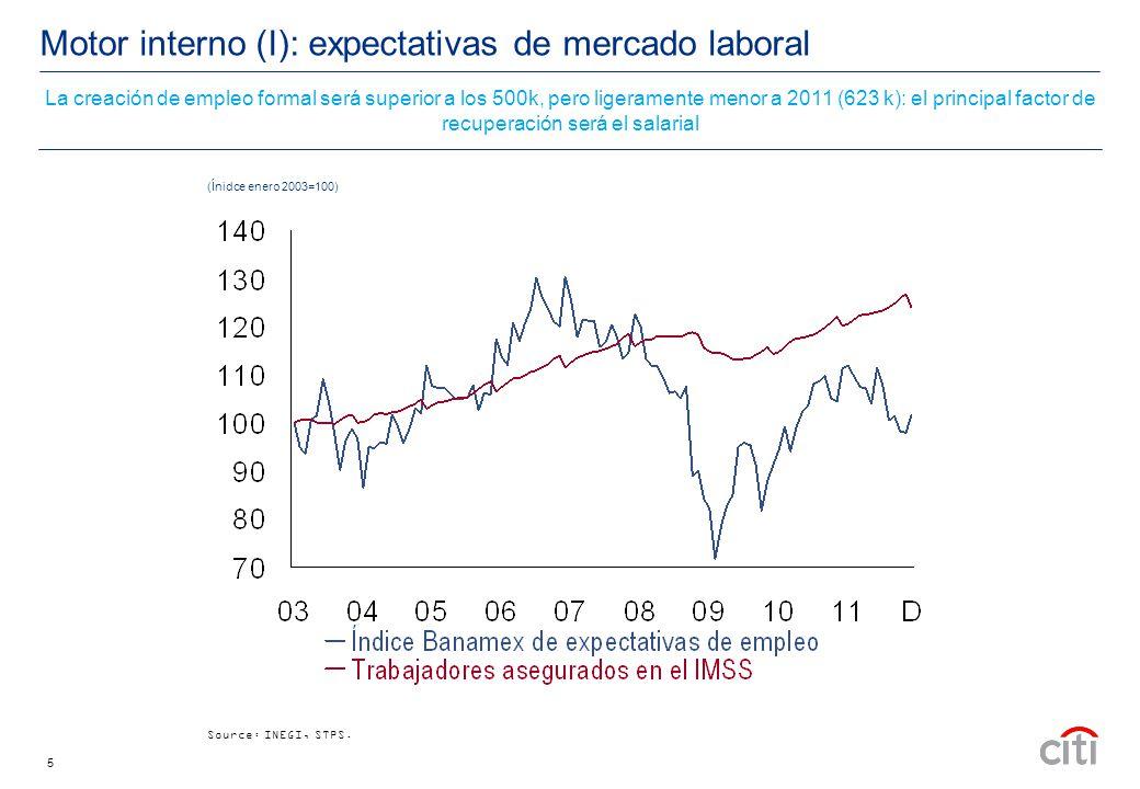5 Motor interno (I): expectativas de mercado laboral Source: INEGI, STPS.