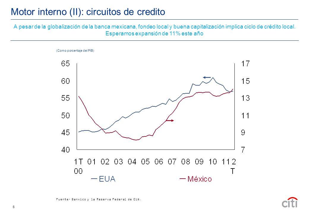 6 Motor interno (II): circuitos de credito Fuente: Banxico y la Reserva Federal de EUA.