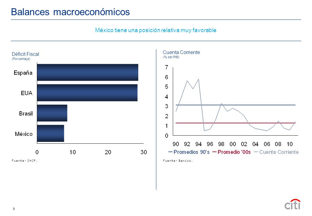 9 Balances macroeconómicos Cuenta Corriente (% del PIB) Fuente: Banico.