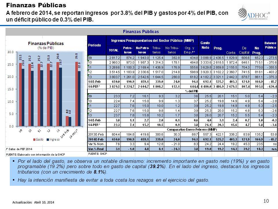Por el lado del gasto, se observa un notable dinamismo: incremento importante en gasto neto (19%) y en gasto programable (19.2%) pero sobre todo en gasto de capital (39.2%).