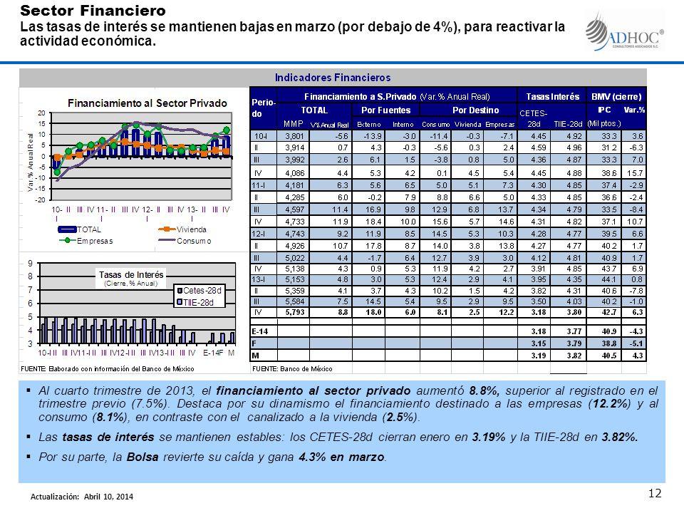 Sector Financiero Las tasas de interés se mantienen bajas en marzo (por debajo de 4%), para reactivar la actividad económica. 12 Al cuarto trimestre d