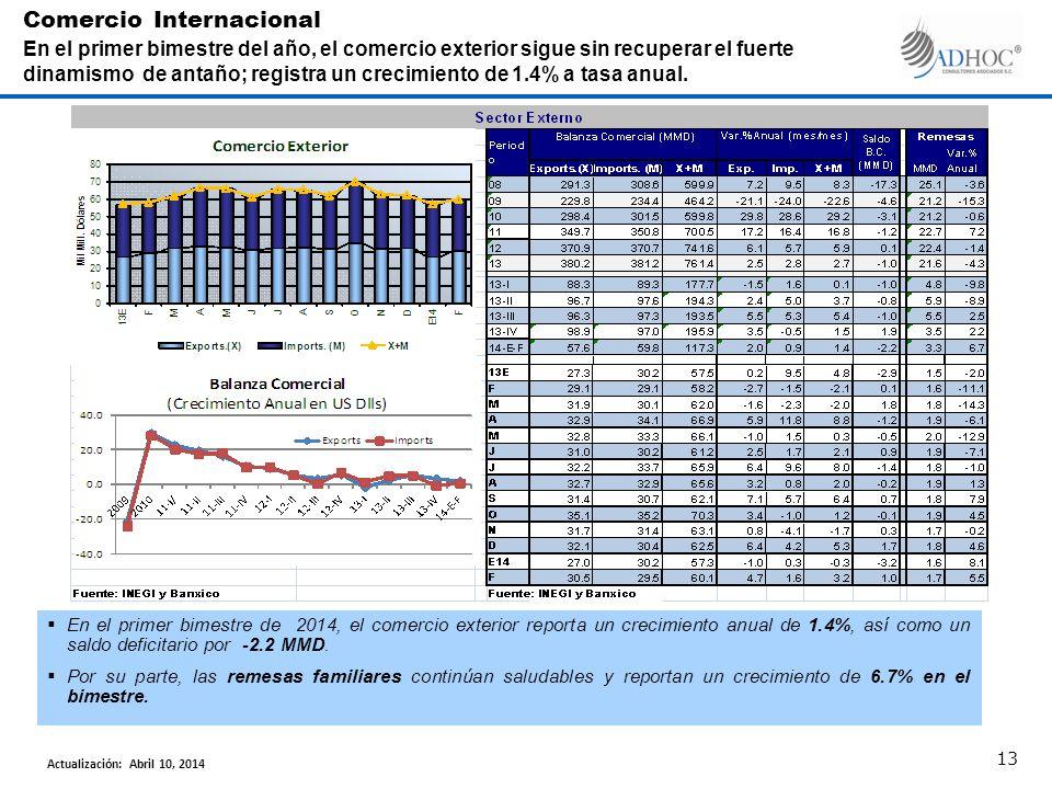 En el primer bimestre de 2014, el comercio exterior reporta un crecimiento anual de 1.4%, así como un saldo deficitario por -2.2 MMD. Por su parte, la