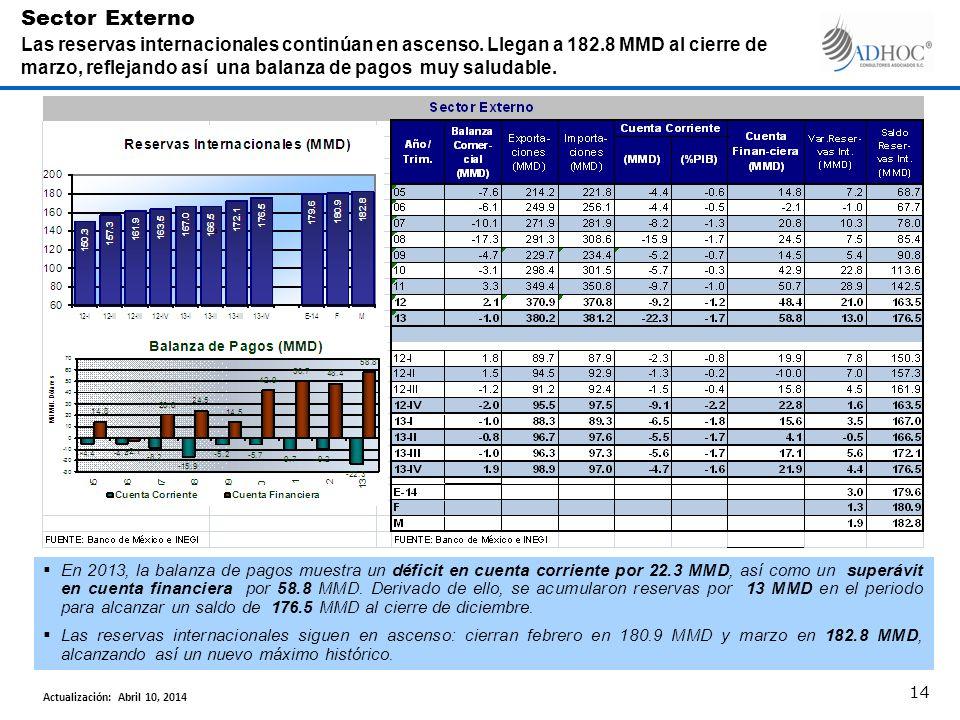 En 2013, la balanza de pagos muestra un déficit en cuenta corriente por 22.3 MMD, así como un superávit en cuenta financiera por 58.8 MMD. Derivado de