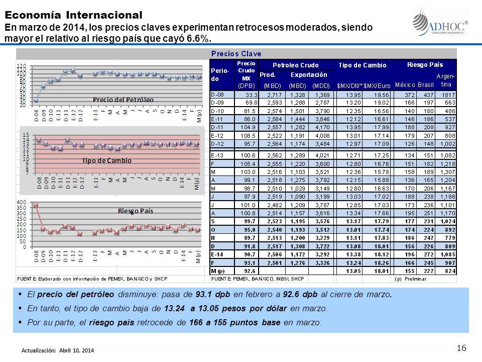 El precio del petróleo disminuye: pasa de 93.1 dpb en febrero a 92.6 dpb al cierre de marzo. En tanto, el tipo de cambio baja de 13.24 a 13.05 pesos p