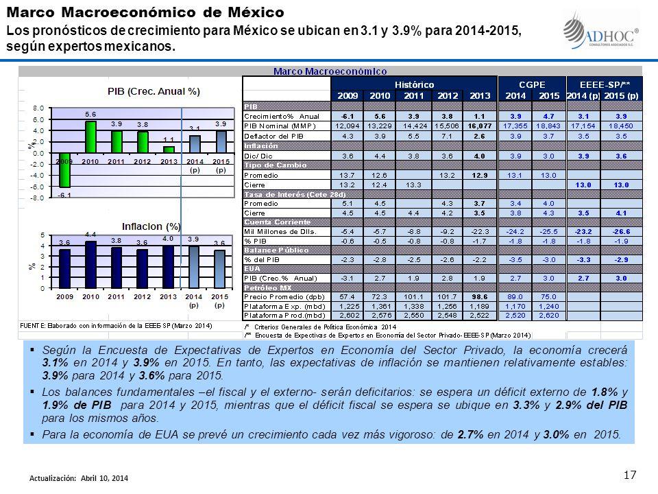 Según la Encuesta de Expectativas de Expertos en Economía del Sector Privado, la economía crecerá 3.1% en 2014 y 3.9% en 2015.