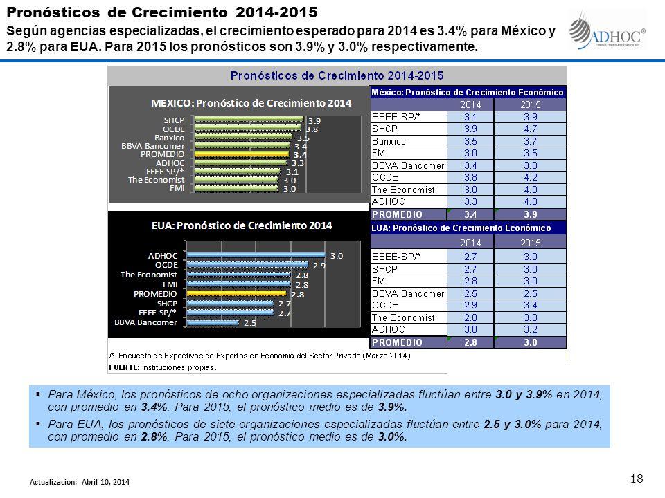 Para México, los pronósticos de ocho organizaciones especializadas fluctúan entre 3.0 y 3.9% en 2014, con promedio en 3.4%. Para 2015, el pronóstico m