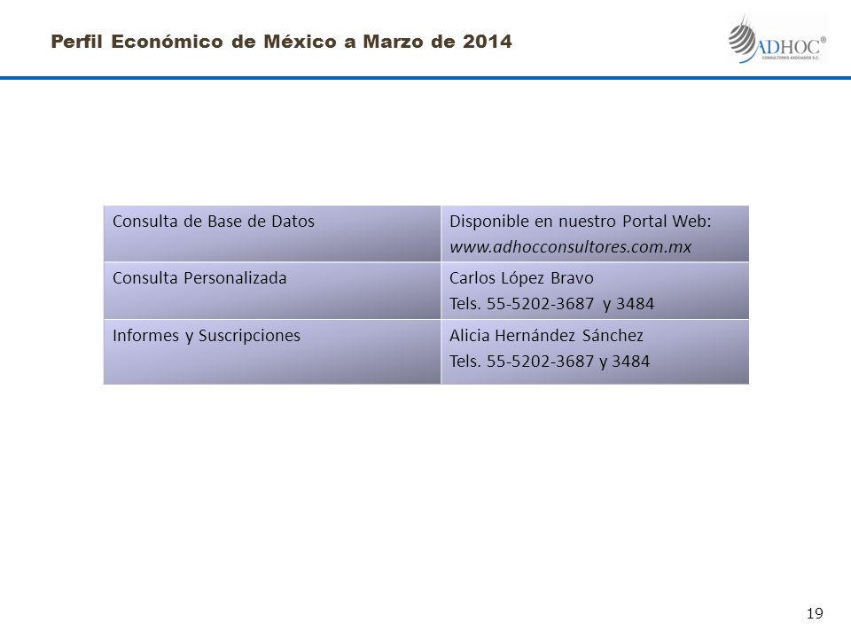 Perfil Económico de México a Marzo de 2014 Consulta de Base de DatosDisponible en nuestro Portal Web: www.adhocconsultores.com.mx Consulta PersonalizadaCarlos López Bravo Tels.
