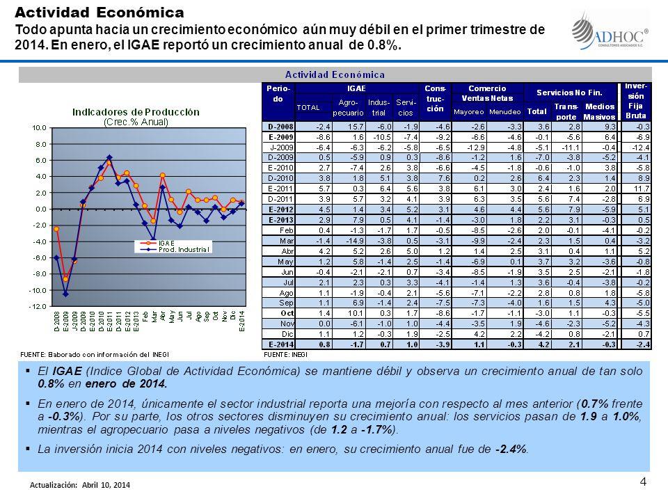 El IGAE (Indice Global de Actividad Económica) se mantiene débil y observa un crecimiento anual de tan solo 0.8% en enero de 2014. En enero de 2014, ú