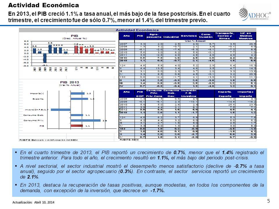 Actividad Económica En 2013, el PIB creció 1.1% a tasa anual, el más bajo de la fase postcrisis. En el cuarto trimestre, el crecimiento fue de sólo 0.