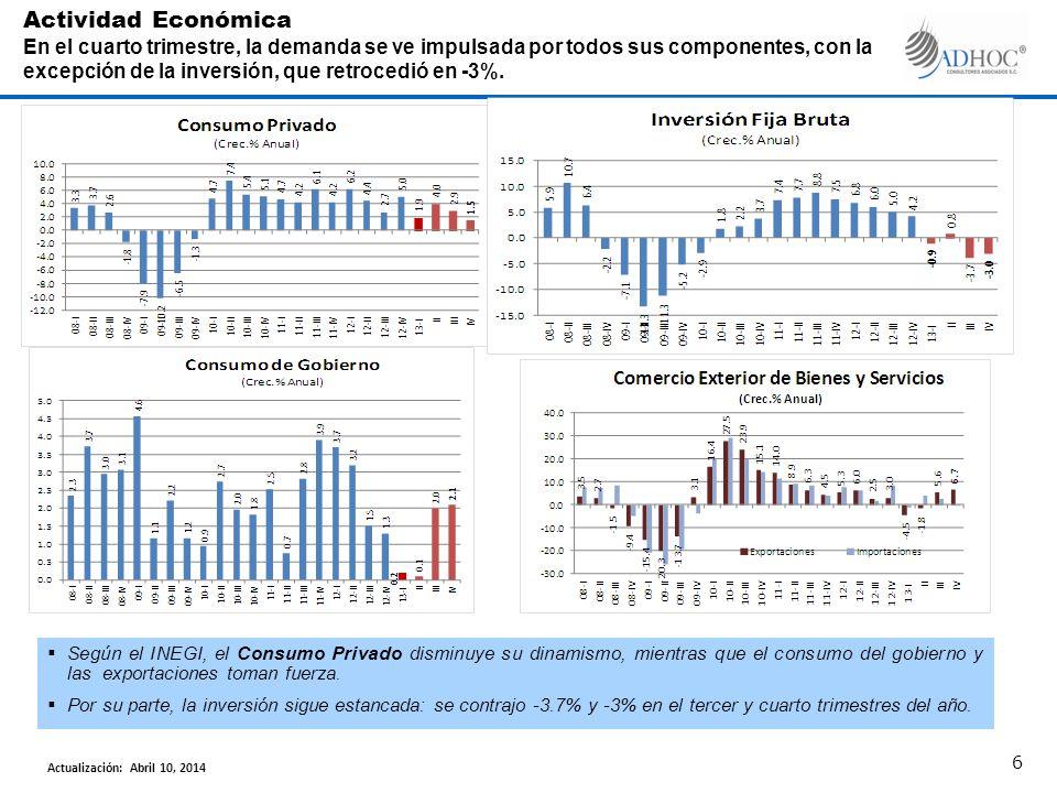 Según el INEGI, el Consumo Privado disminuye su dinamismo, mientras que el consumo del gobierno y las exportaciones toman fuerza. Por su parte, la inv