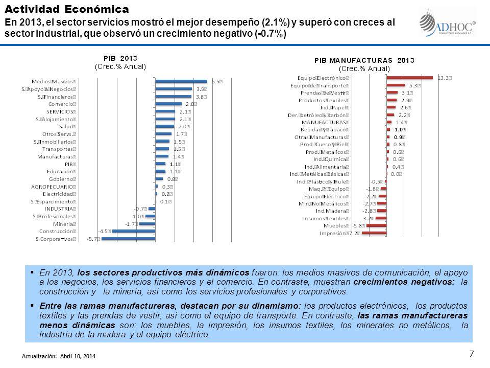 En 2013, los sectores productivos más dinámicos fueron: los medios masivos de comunicación, el apoyo a los negocios, los servicios financieros y el comercio.