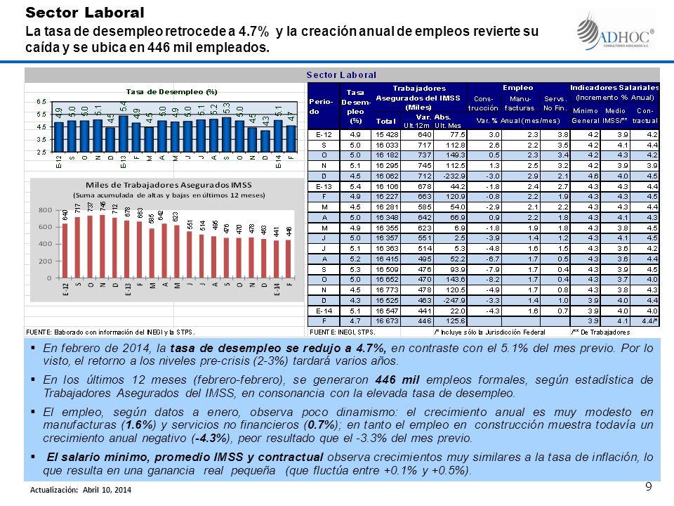En febrero de 2014, la tasa de desempleo se redujo a 4.7%, en contraste con el 5.1% del mes previo.